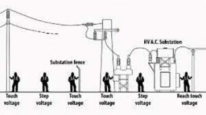 نقش چاه ارت در سیستم ارتینگ دکل